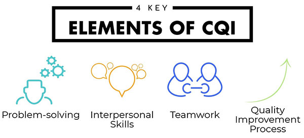 4 Key Elements of CQI - Problem Solving, Interpersonal Skills, Teamwork, Quality Improvement Process