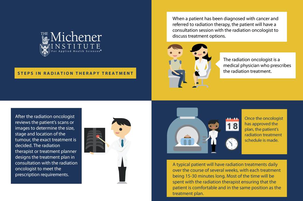 What is Radiation Therapy? Infographic