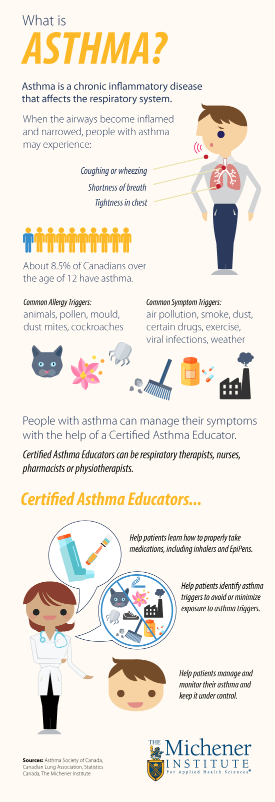 World Asthma Day - The Michener Institute