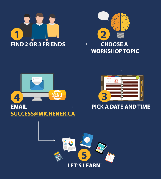 1. Find two or three friends 2. Choose a workshop topic 3. Pick a date and time 4. Email success@michener.ca 5. Let's learn!
