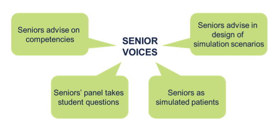 Senior Voices: Seniors advise on competencies; Senior's panel takes student questions; Seniors as simulated patients; Seniors advise in design of simulation scenarios;