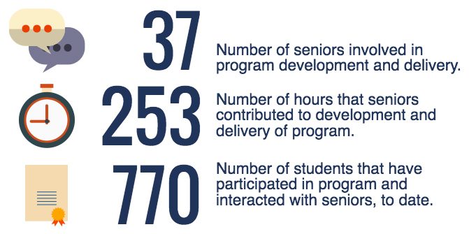 37 - Number of seniors involved in development and delivery; 253 Number of hours that seniors contributed to development and delivery of program; 770 Number of students that have participated in program and interacted with seniors, to date
