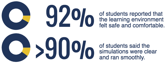 92% of students reported that the learning environment felt safe and comfortable; > 90% of students said the simulations were clear and ran smoothly.