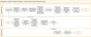 Appeal Flow chart