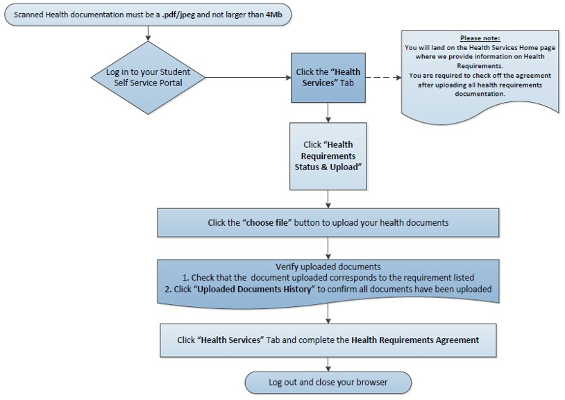 Health Requirement Upload Flow Chart